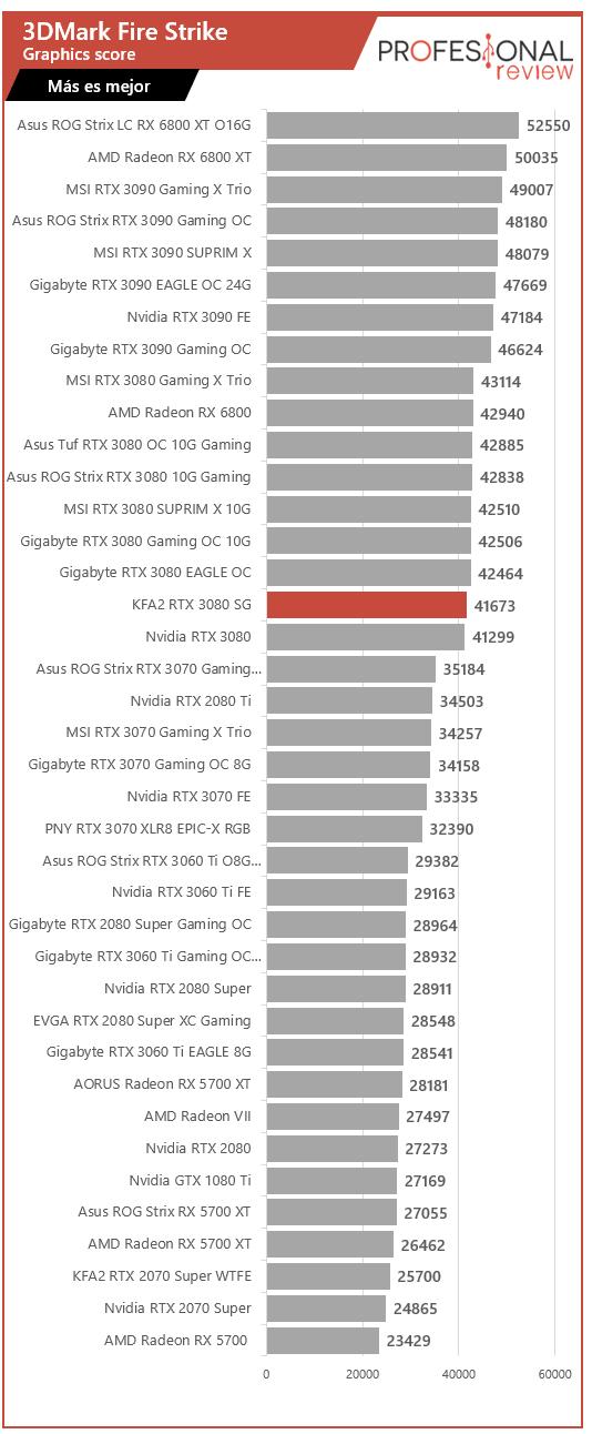 KFA2 GeForce RTX 3080 SG Benchmarks