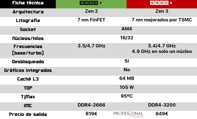 Ryzen 9 3950X vs 5950X ficha técnica