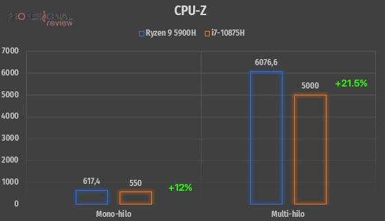 Ryzen 9 5900H rendimiento