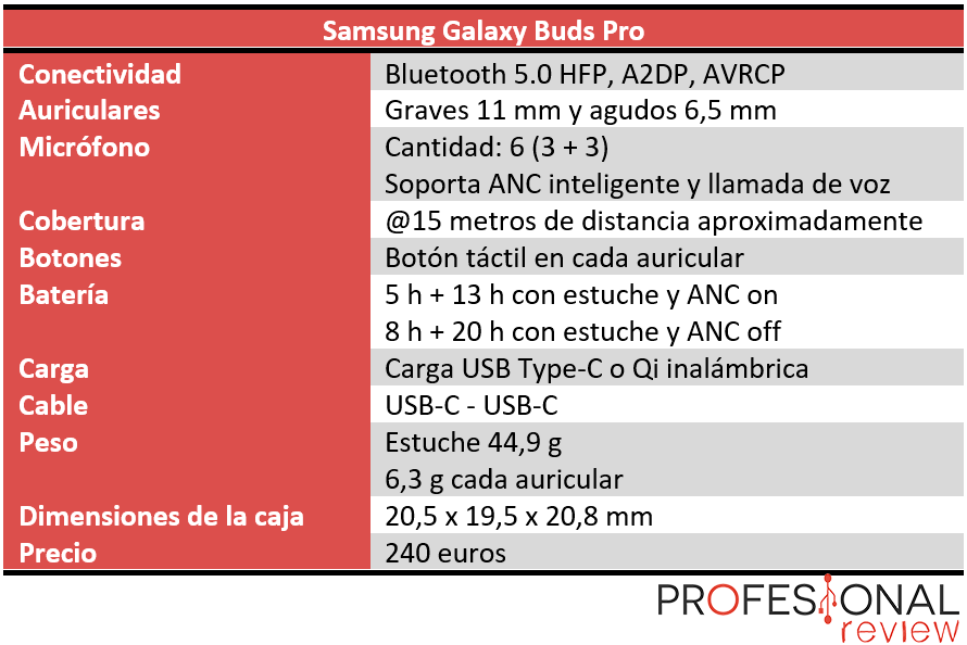 Samsung Galaxy Buds Pro Características