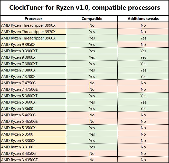 undervolting a AMD Ryzen 3000 paso03