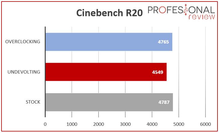 undervolting a AMD Ryzen Benchmark