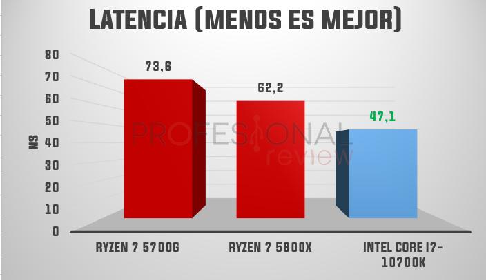 amd ryzen 7 5700G latencia AIDA64