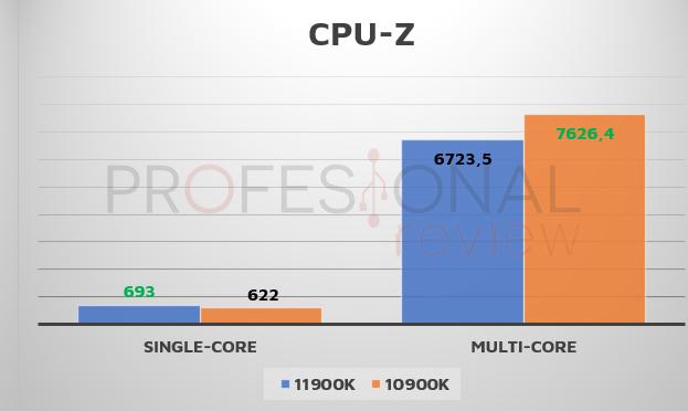 CPU-Z i9 Rocket Lake-s
