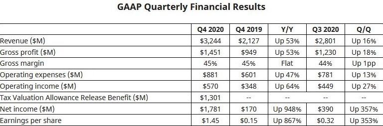 informe financiero AMD 2020
