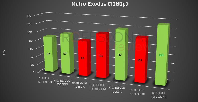 RTX 3000 vs RX 6000 Metro Exodus Ray Tracing
