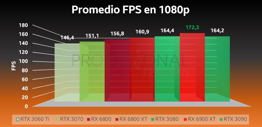 RTX 3000 vs RX 6000 1080p