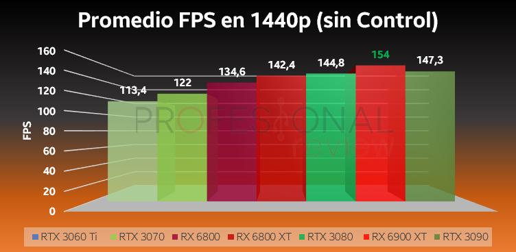 RTX 3000 vs RX 6000 1440p