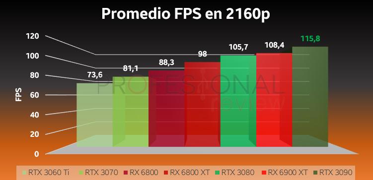 RTX 3000 vs RX 6000 4K