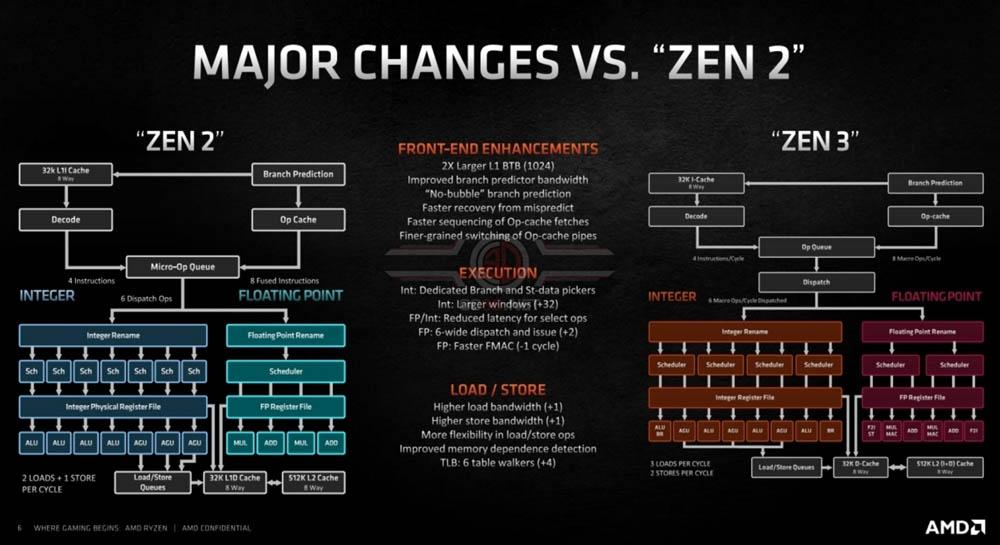 zen 3 zen 2