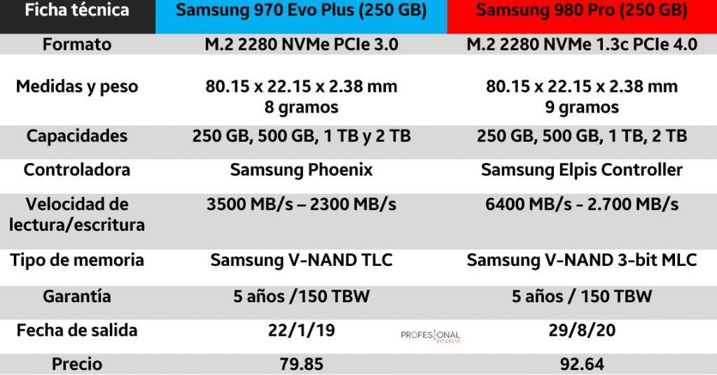 samsung 970 vs 980 ficha técnica