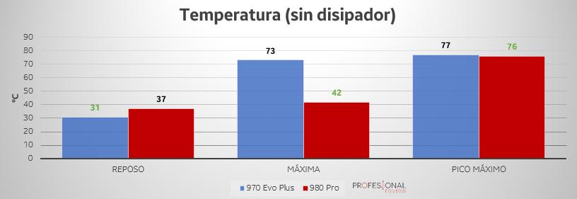 temperatura ssd 970 evo plus 980 pro