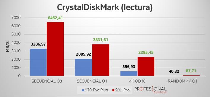 CrystalDiskMark Samsung 970 evo plus 980 pro