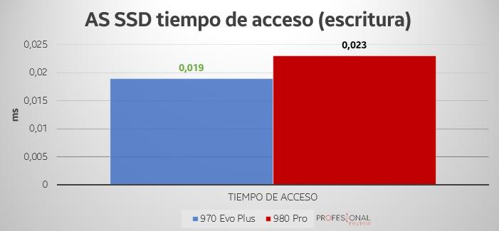 AS SSD 970 evo plus 980 pro
