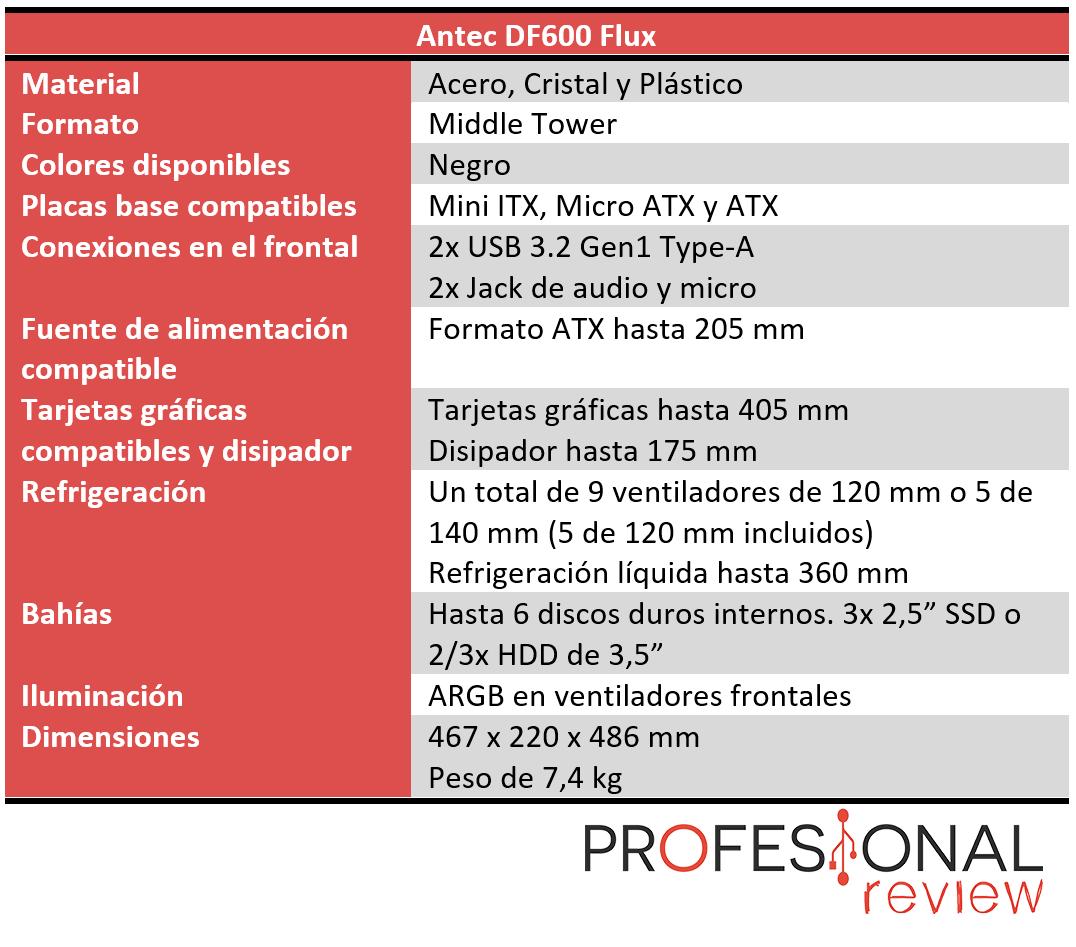 Antec DF600 Flux Características