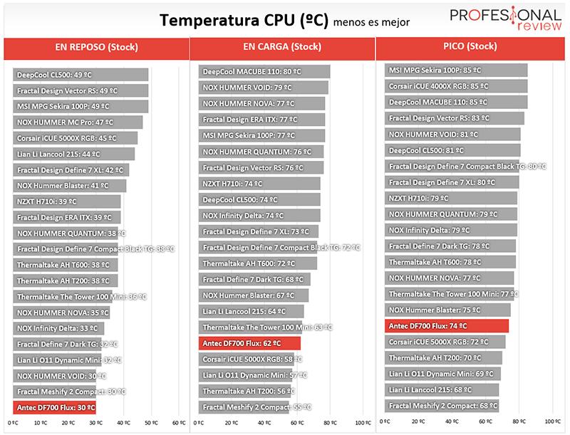 Antec DF700 Flux Temperaturas