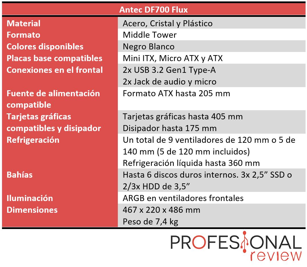Antec DF700 Flux Características