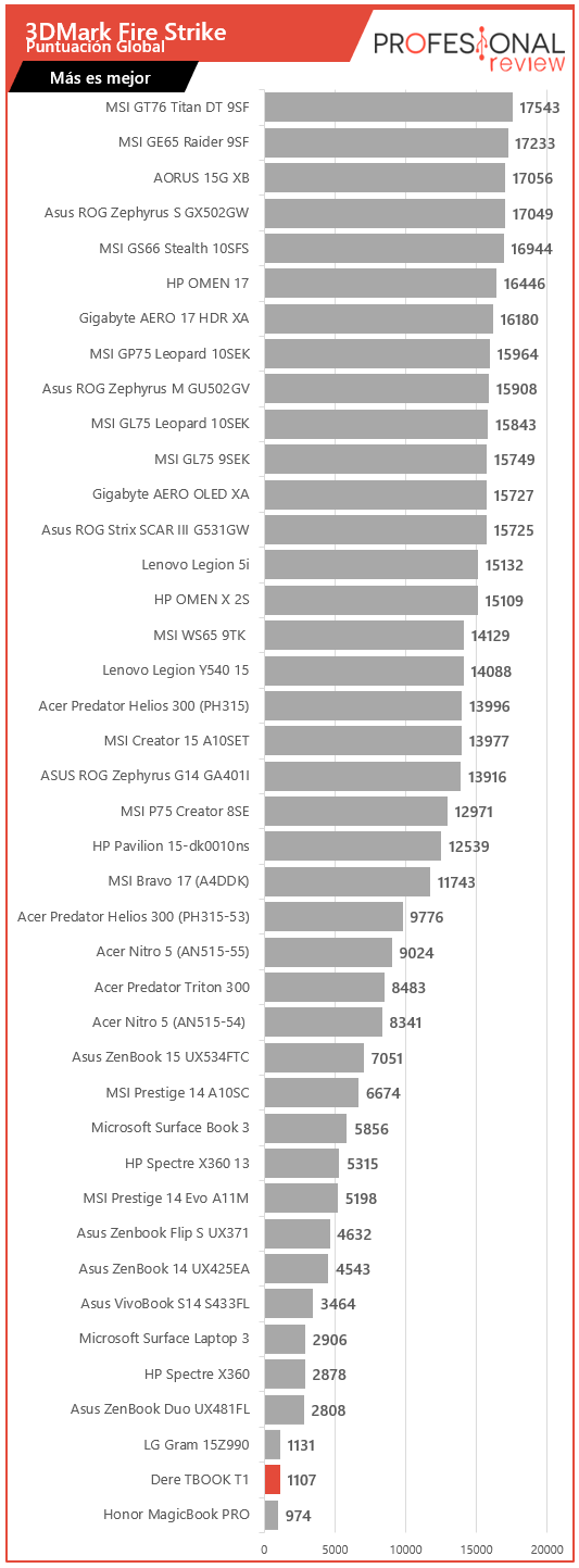 Dere TBOOK T10 Benchmarks