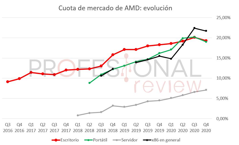 Evolucion cuota de mercado Intel AMD