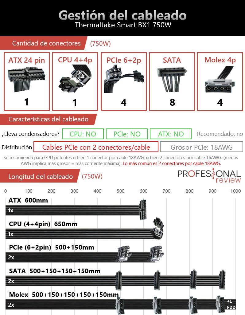 Gestion del cableado Thermaltake Smart BX1 750W