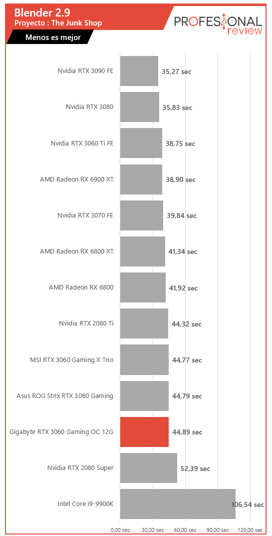 Gigabyte RTX 3060 Gaming OC 12G Renderizado