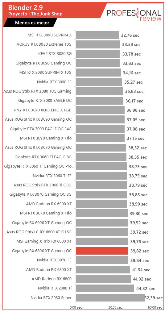 Gigabyte RX 6800 XT Gaming OC Renderizado