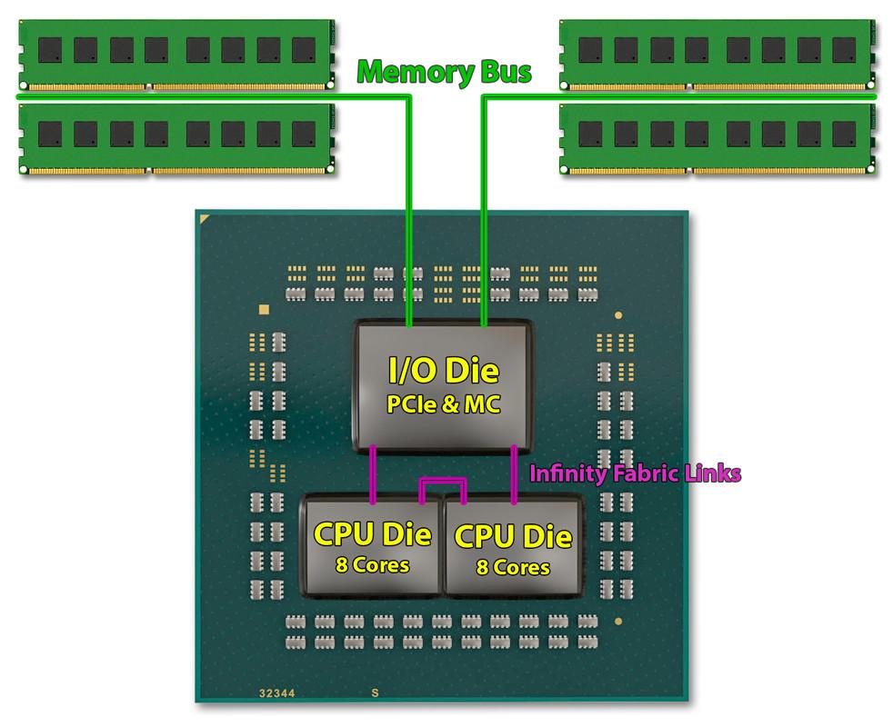 Infinity fabric clock enlaces AMD