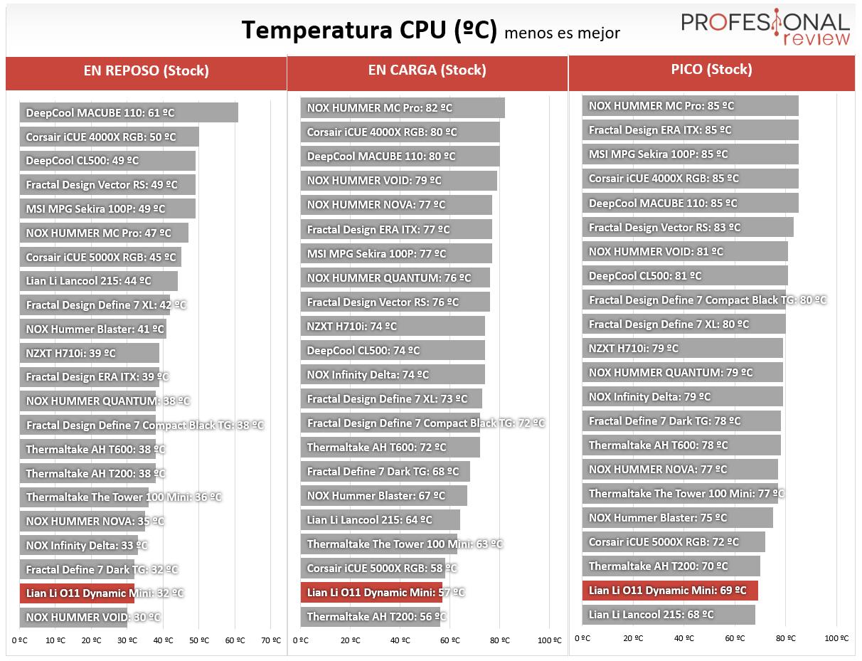 Lian Li O11 Dynamic Mini Temperaturas