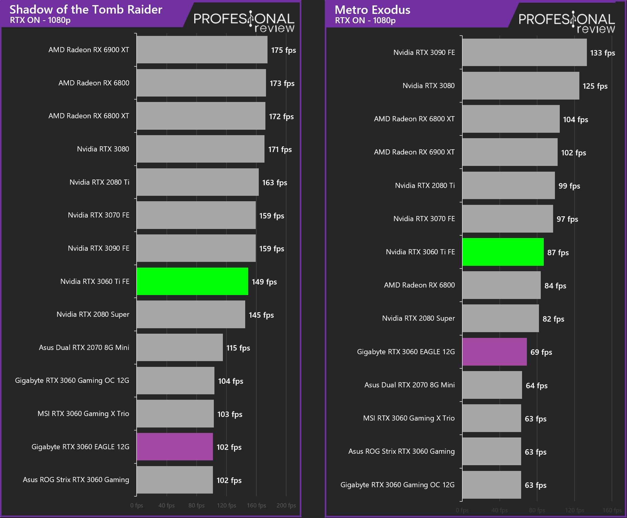RTX 3060 vs RTX 3060 Ti