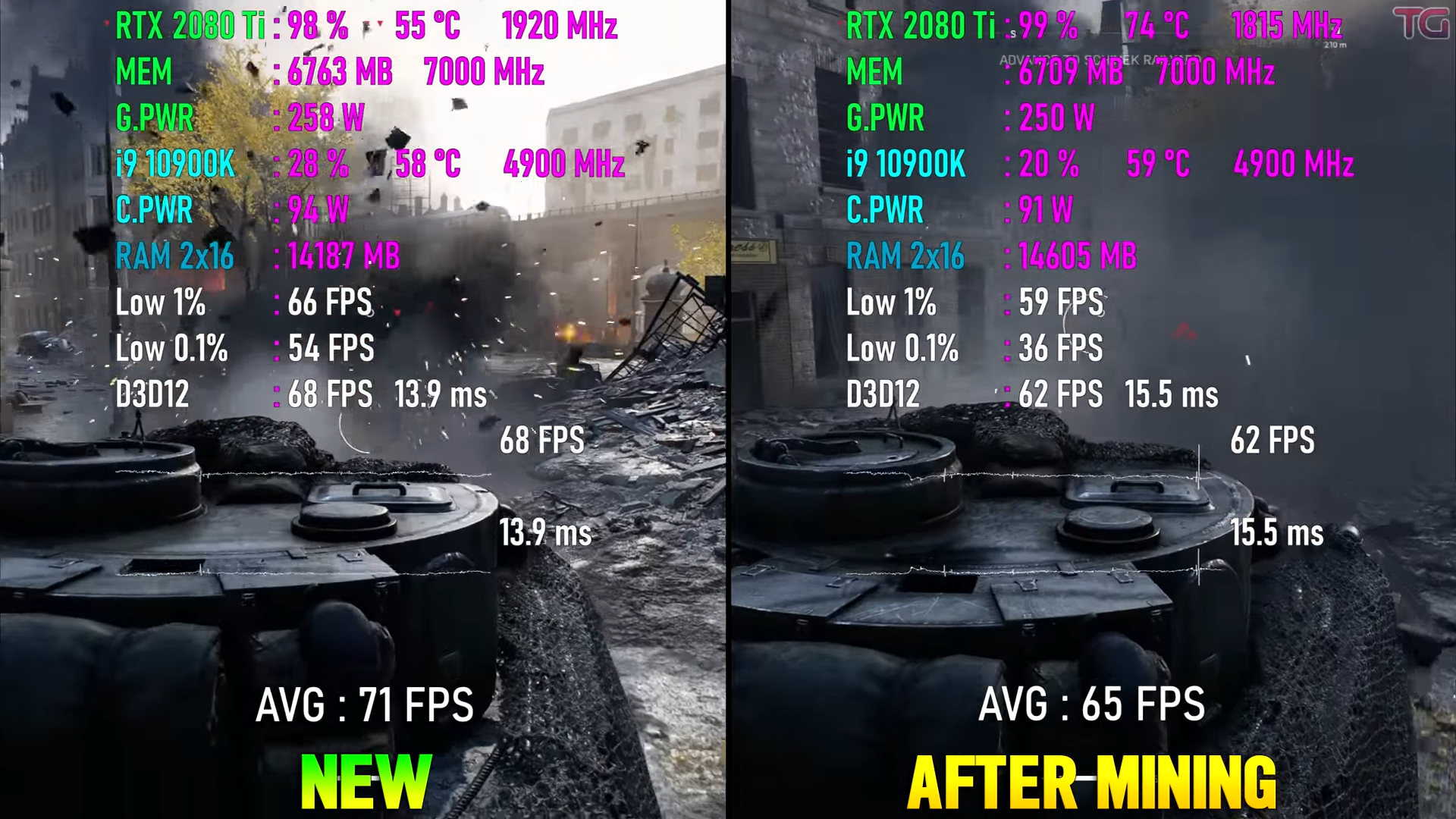 Minería de GPU efectos