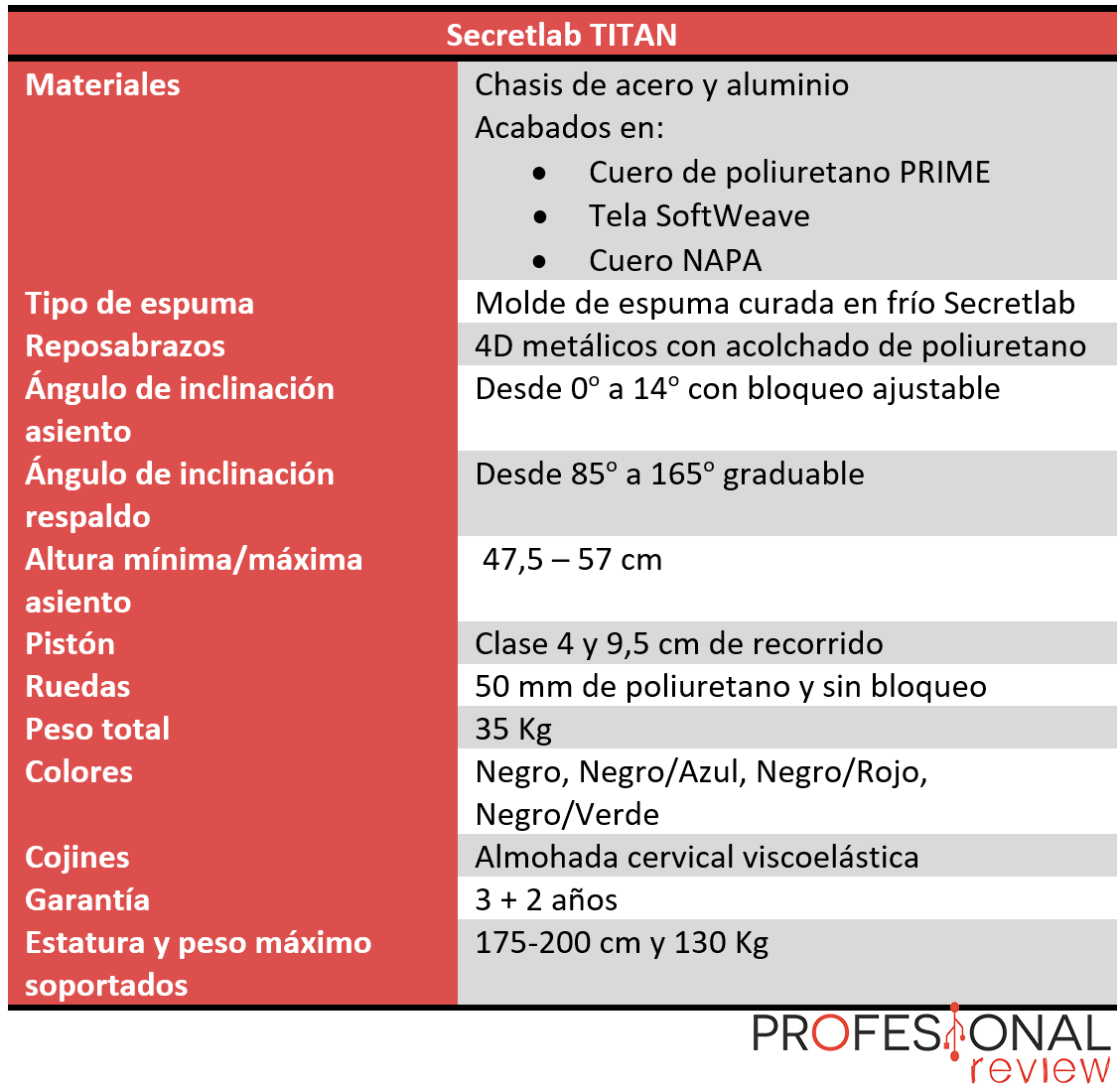Secretlab TITAN Características