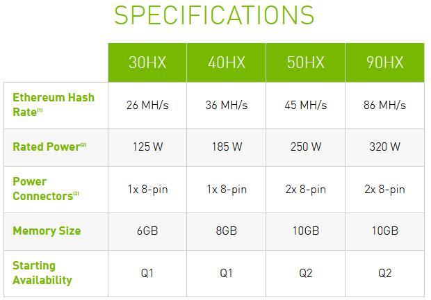 Tarjetas gráficas NVIDIA CMP HX