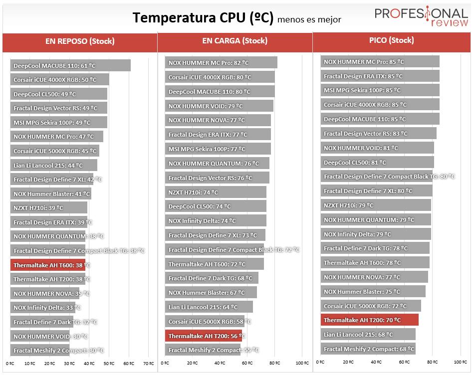 Thermaltake AH T200 Temperaturas