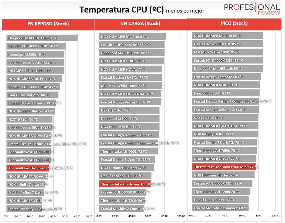 Thermaltake The Tower 100 Mini Temperaturas