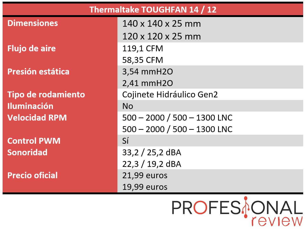 Thermaltake TOUGHFAN 14 Características