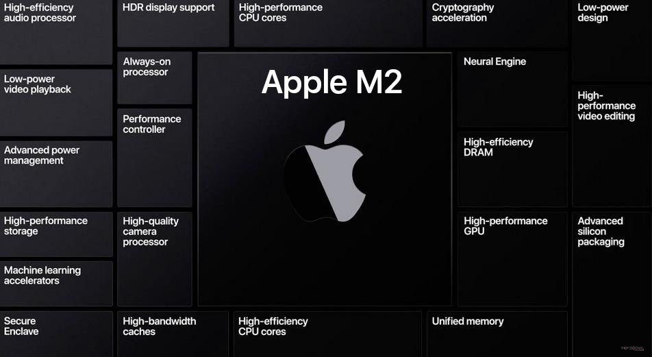 Macbook Pro retrasado mini LED m2