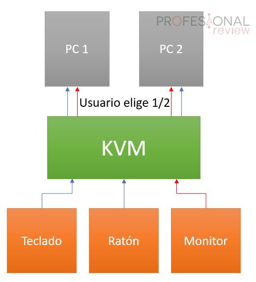 controla dos pc con un teclado raton y monitor
