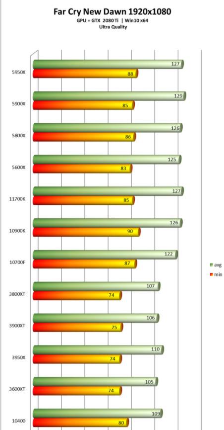 i7-11700K Far Cry 2160p