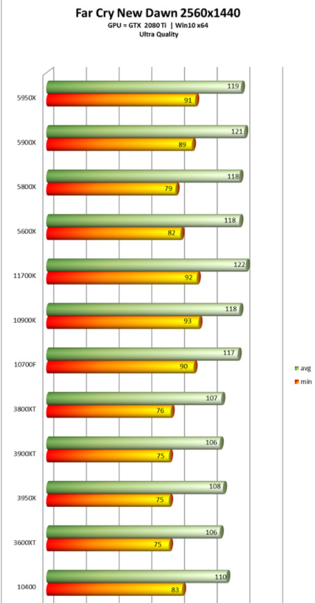 i7-11700K Far Cry 1440p