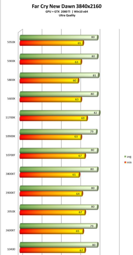 i7-11700K Far Cry 1080p