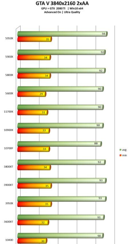 GTA i7-11700K 1080p