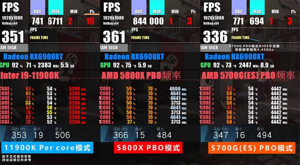 i9-11900K rendimiento