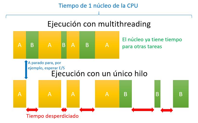 multithreading núcleo procesador