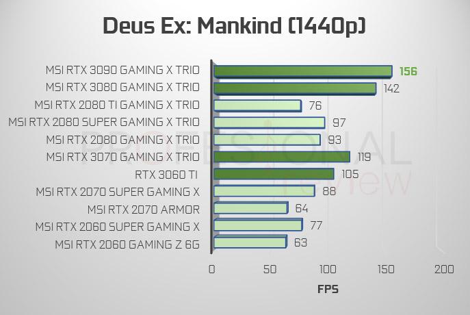 Deus Ex: Mankind 1440p RTX 3000 vs 2000