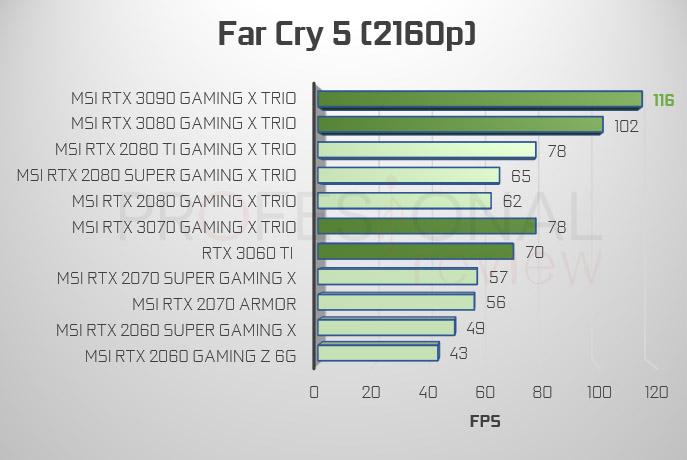Far Cry 5 4K RTX 3000 vs 2000