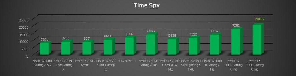 NVIDIA RTX 2000 vs 3000 time spy