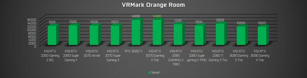 VRmark RTX 2000 vs 3000