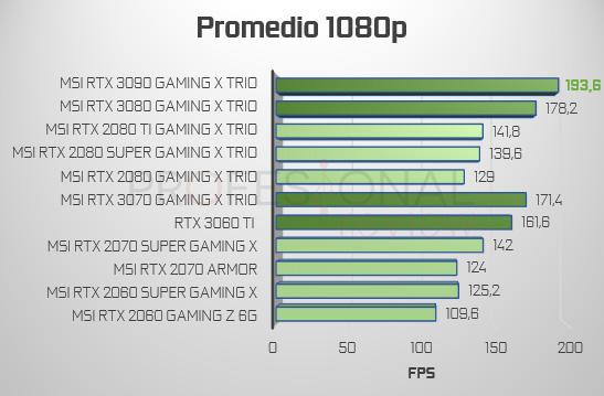 promedio FPS 1080p RTX 3000 vs 2000