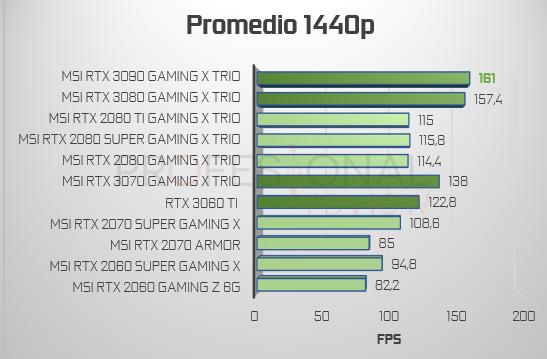Promedio FPS 1440p NVIDIA 3000 vs 2000