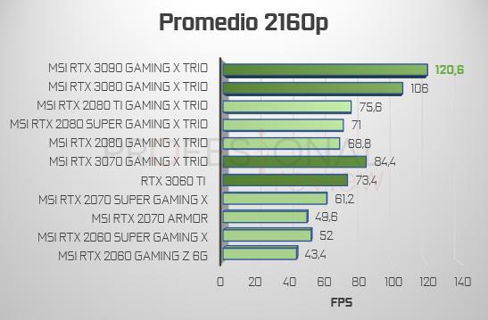 Promedio FPS 4K NVIDIA 3000 vs 2000